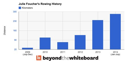 JulieF-Rowing-History